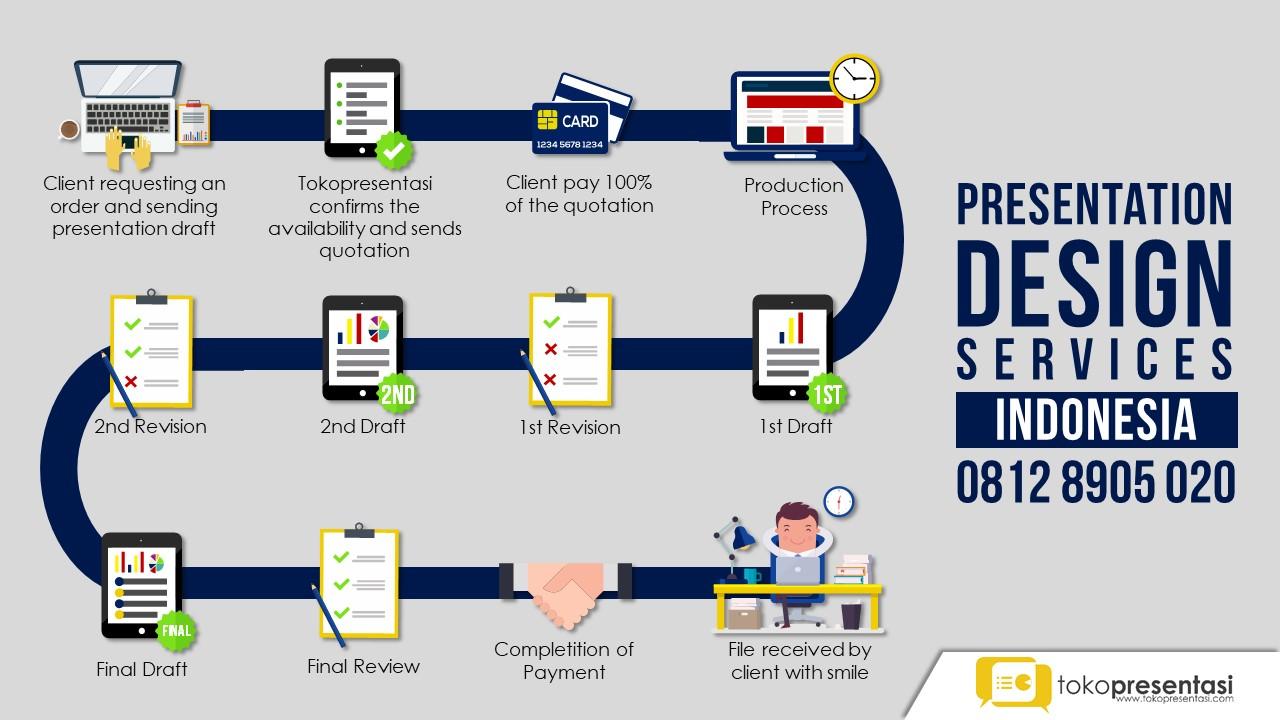 presentation design service indonesia jasa presentasi tokopresentasi.com jasa ppt jasa prezi jasa keynote
