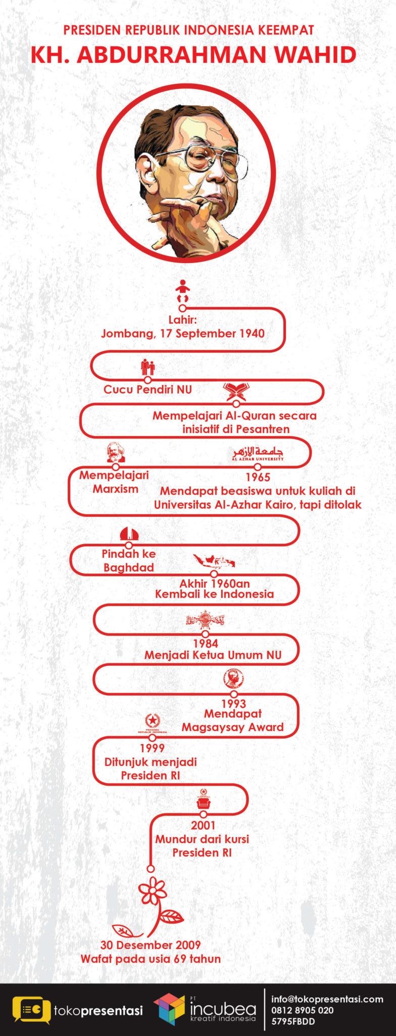 Infografis Presiden RI keempat KH Abdurrahman Wahid jasa infografis tokopresentasi-08
