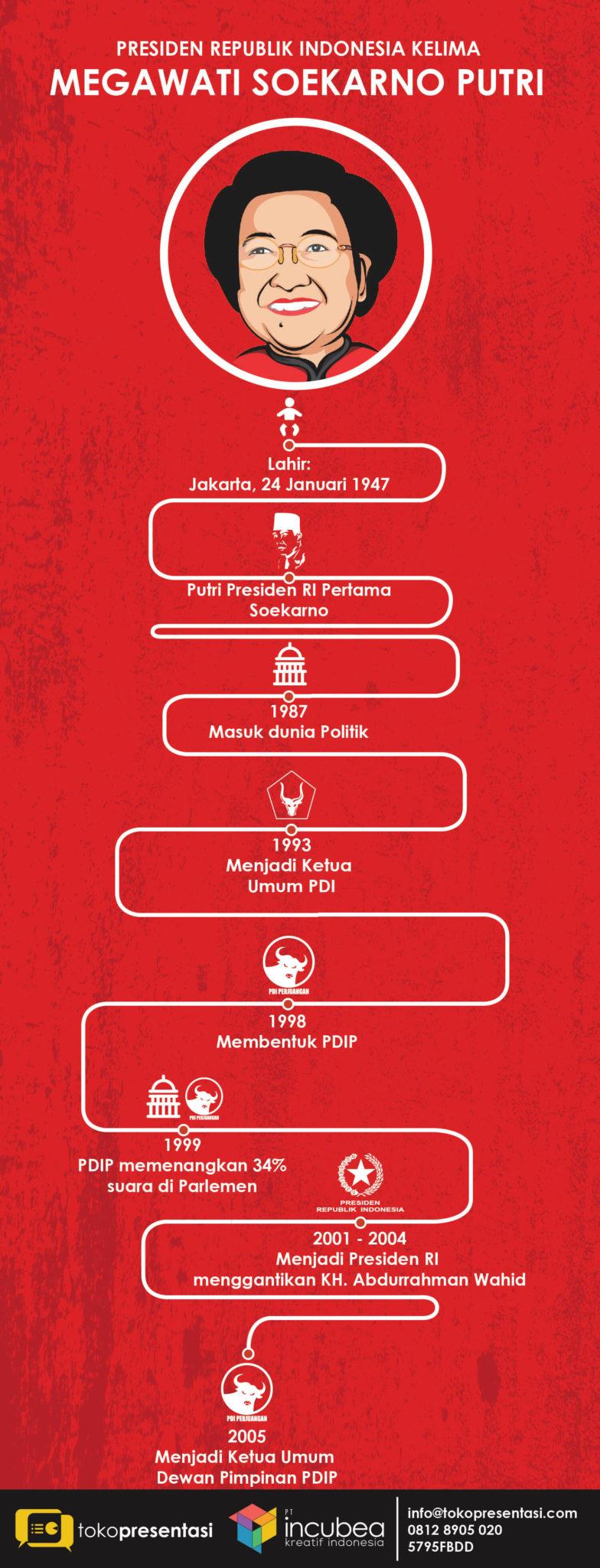Infografis Presiden RI kelima Megawati Soekarno Putri jasa infografis tokopresentasi-01