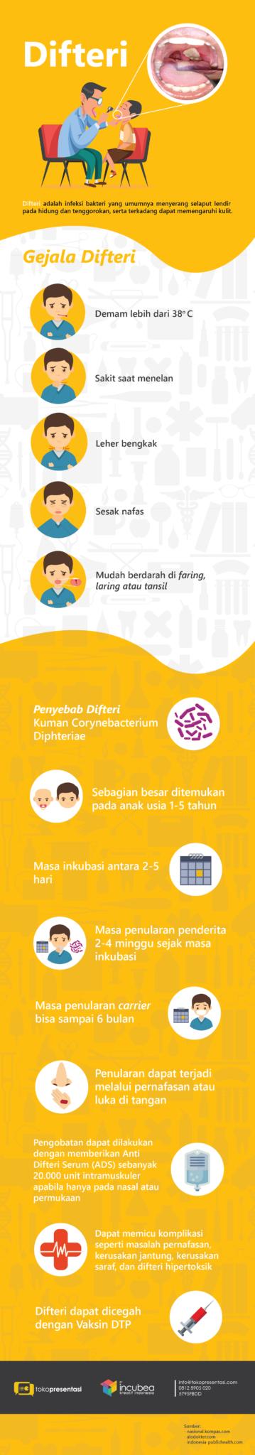 gejala difteri jasa infografis tokopresentasi.com