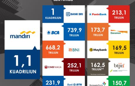 Infografis Bank di Indonesia aset terbesar tokopresentasi