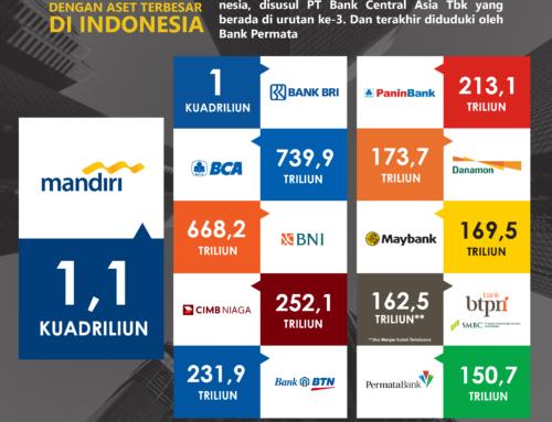 Infografis 10 Bank di Indonesia dengan aset terbesar