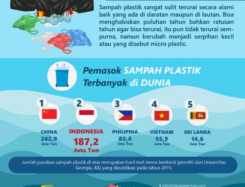 Infografis Negara Penghasil Sampah Plastik Terbesar