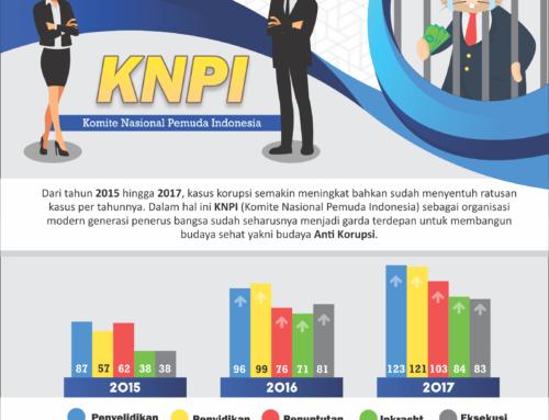 Infografis Komite Nasional Pemuda Indonesia