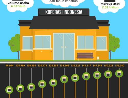 Infografis Koperasi Indonesia
