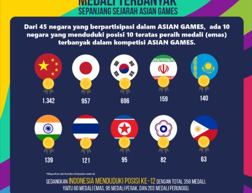 Infografis Asian Games – Negara Peraih Medali Emas Terbanyak