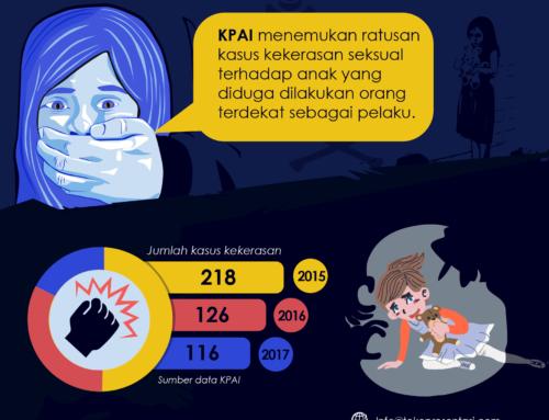 Infografis Kasus Kekerasan Anak Indonesia