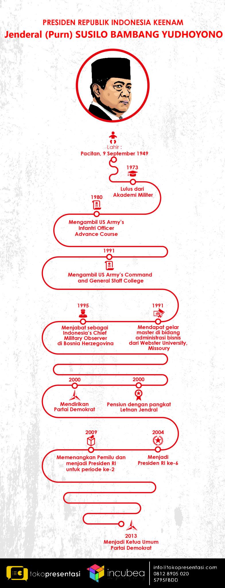 Infografis Presiden RI Keenam Jenderal (Purn) Susilo Bambang Yudhoyono jasa infografis tokopresentasi-03-03