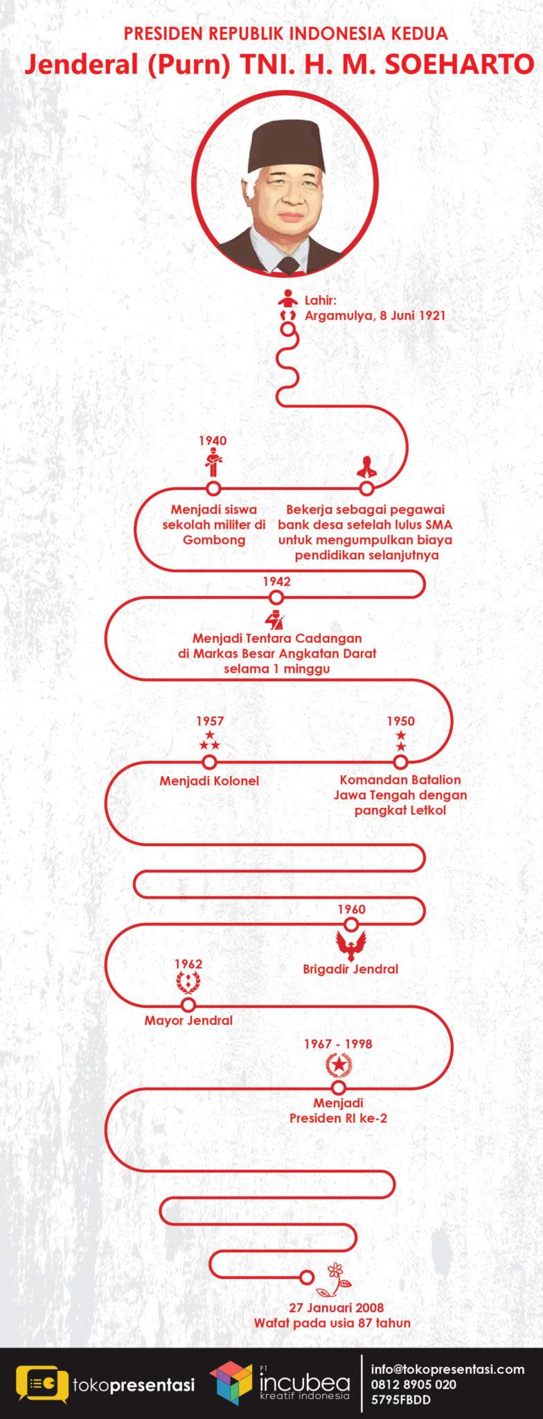 Infografis Presiden RI kedua Jenderal (Purn) TNI. H. M. SOEHARTO jasa infografis tokopresentasi-06
