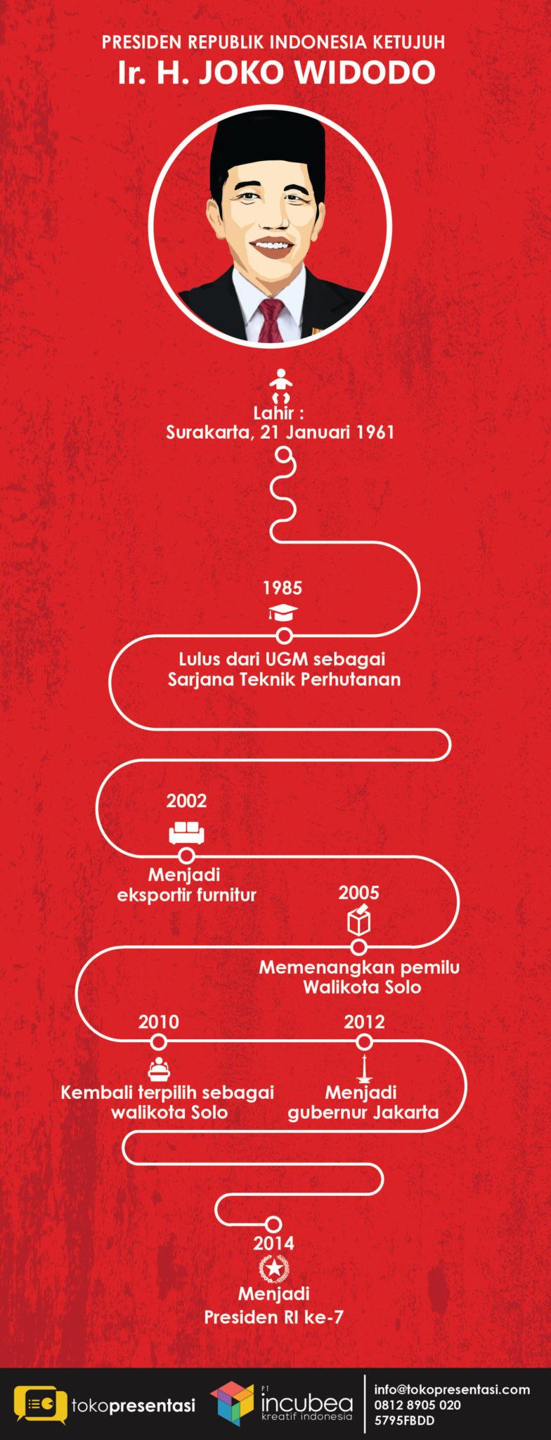 Infografis Presiden RI ketujuh Ir.H Joko Widodo jasa infografis tokopresentasi-04