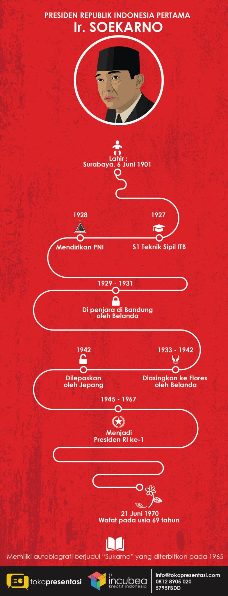 Infografis Presiden RI pertama Ir Soekarno jasa infografis tokopresentasi