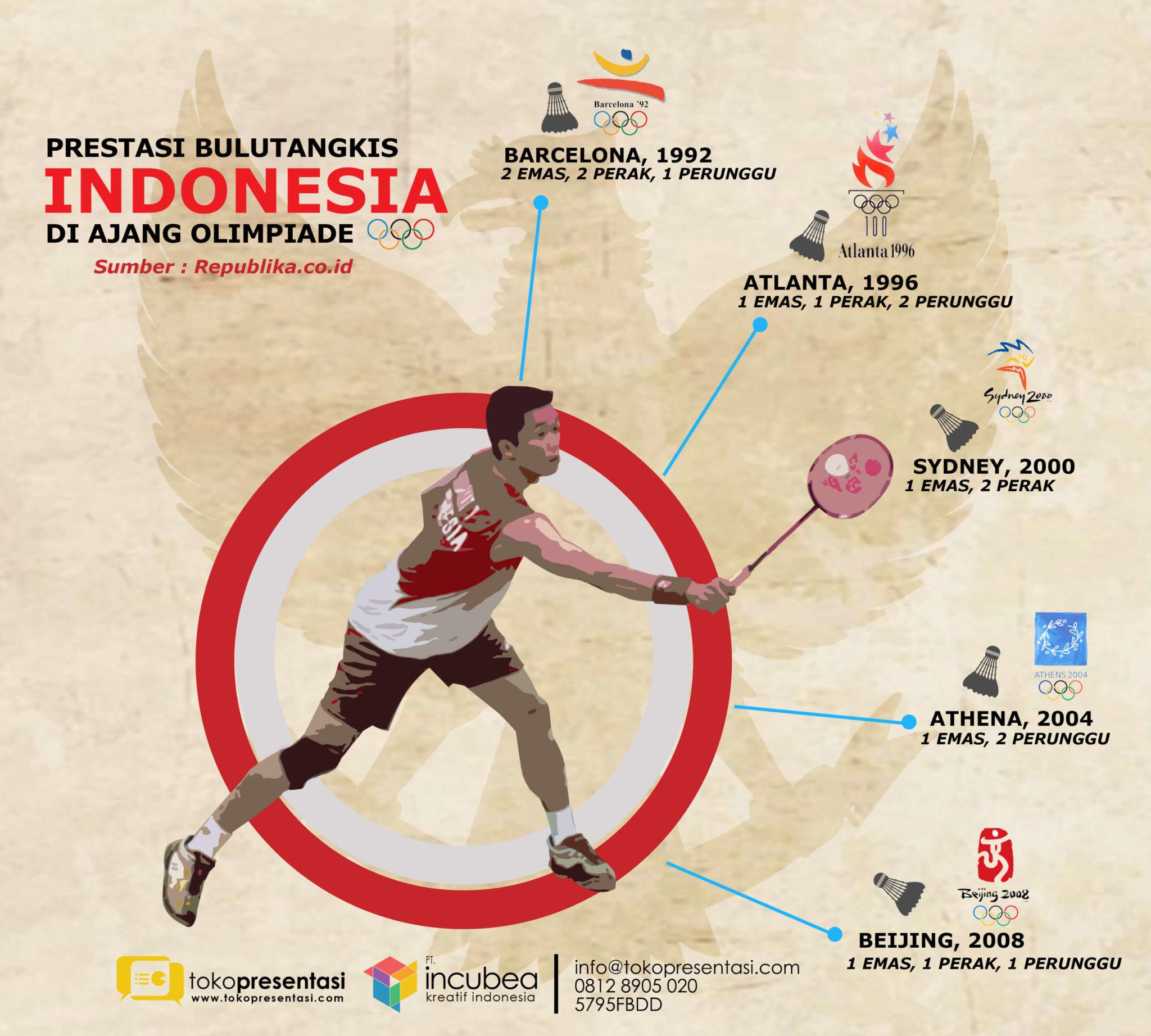 infografis prestasi bulutangkis indonesia tokopresentasi.com