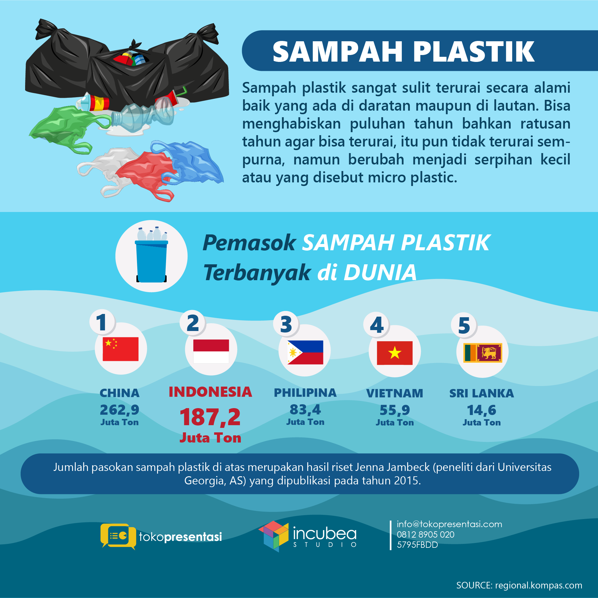 infografis penyumbang sampah plastik terbanyak di dunia by tokopresentasi