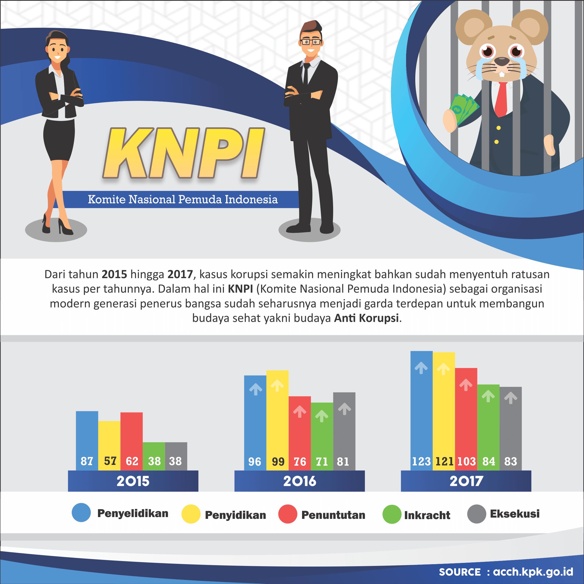 Infografis Komite Nasional Pemuda Indonesia Tokopresentasi