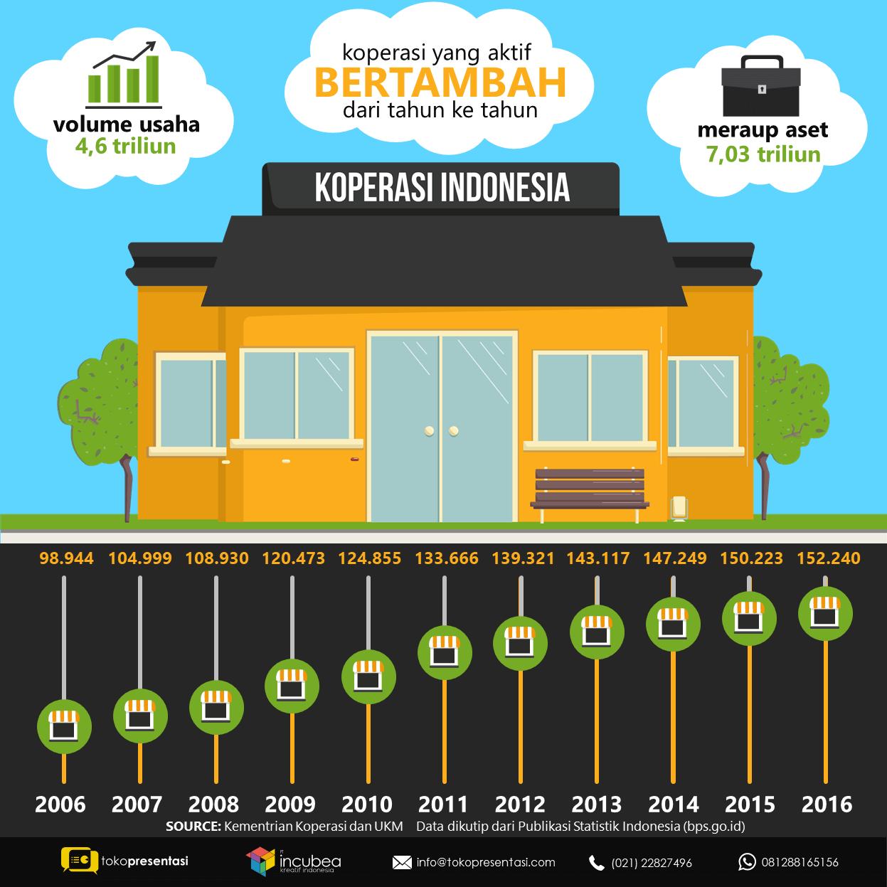Infografis Koperasi Indonesia Tokopresentasi