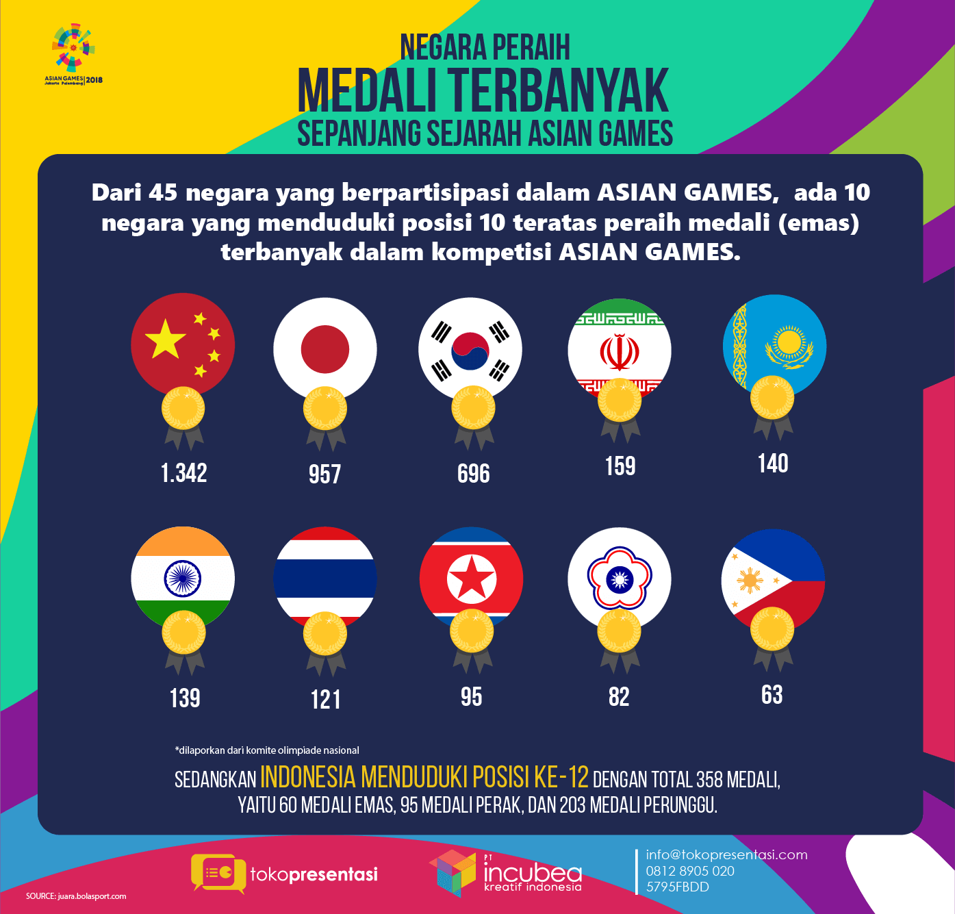 infografis asian games tokopresentasi