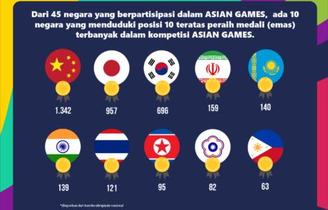 infografis asian games tokopresentasi