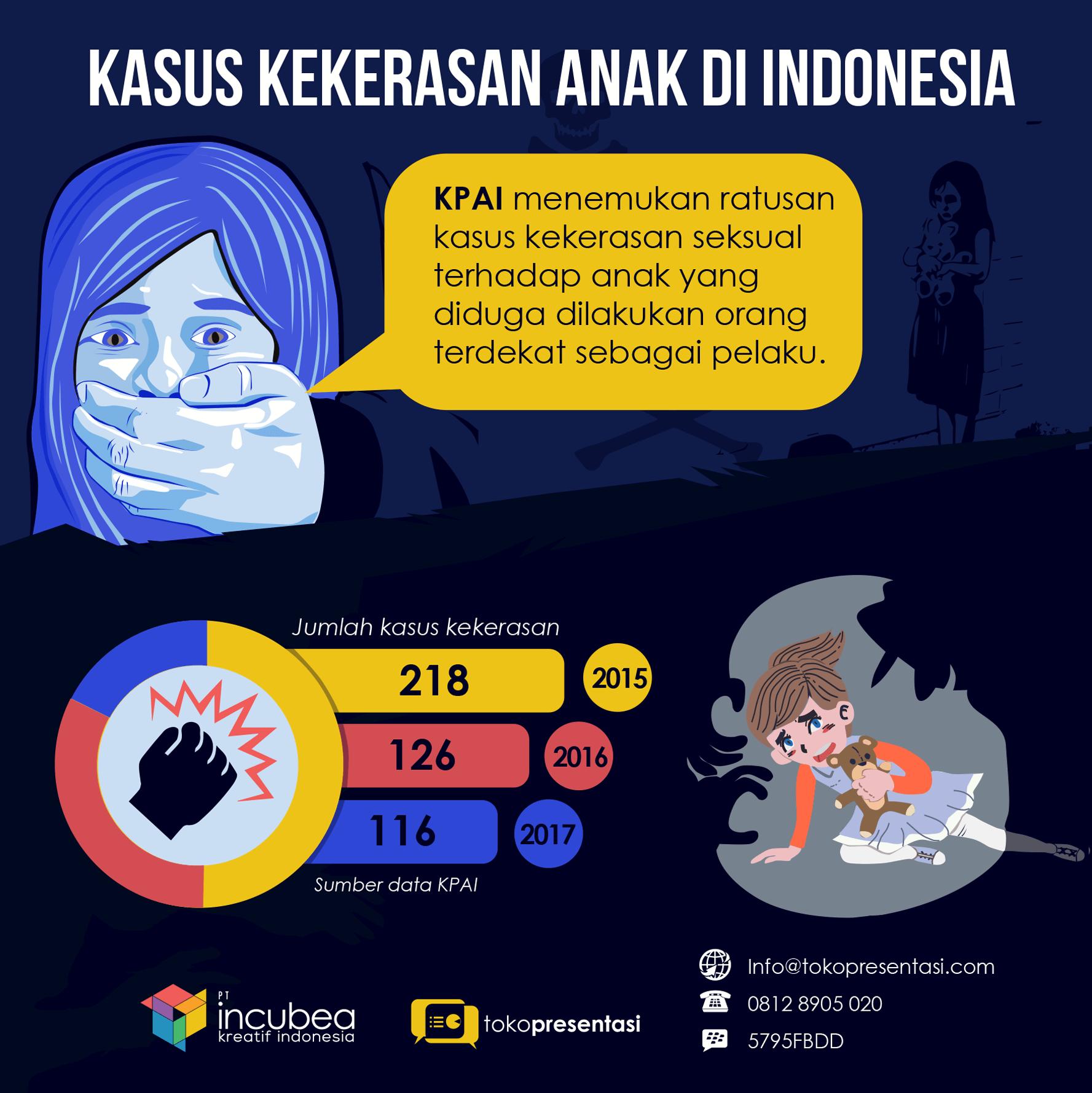 infografis kekerasan anak tokopresentasi (2)