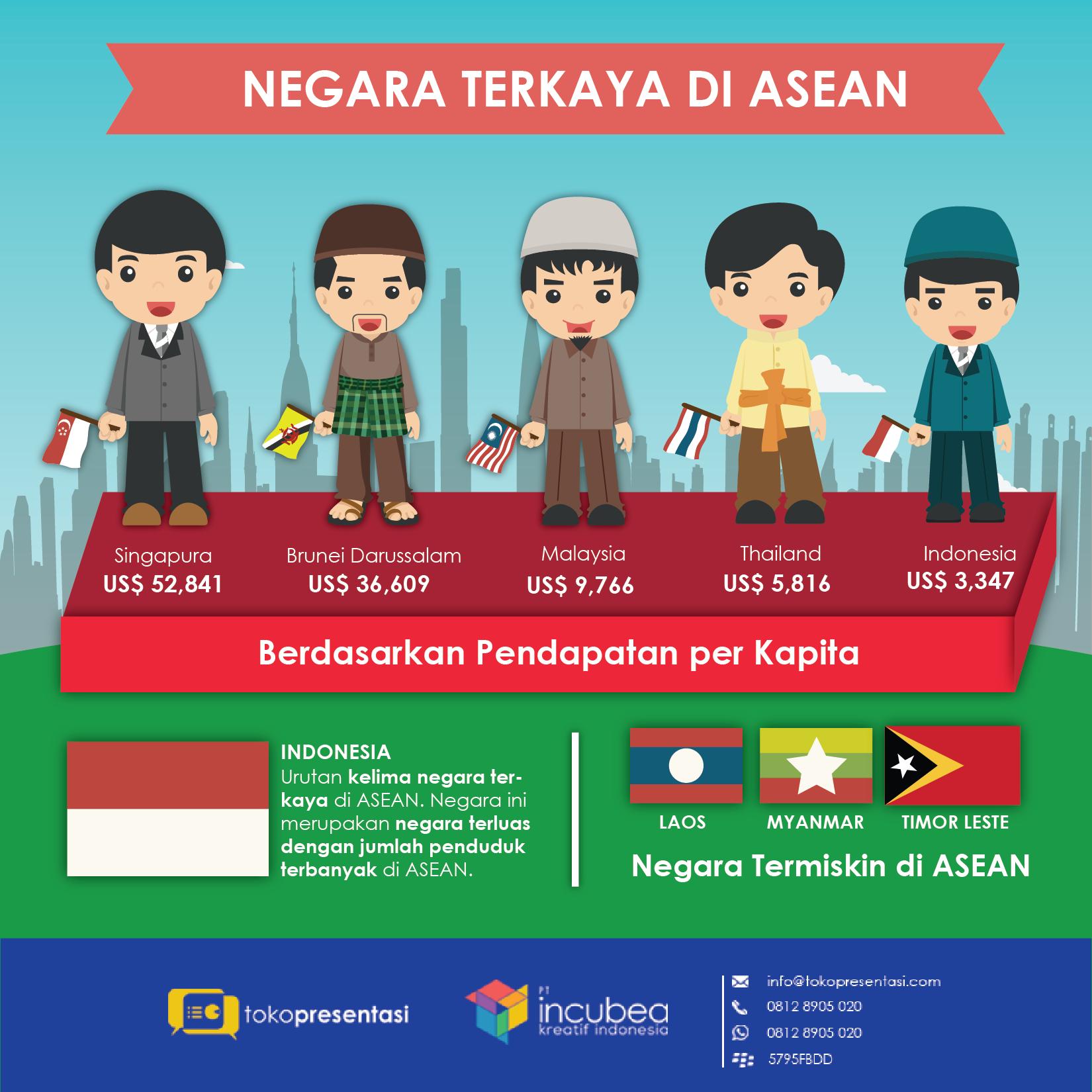 Infografis Negara Terkaya di Asean Tokopresentasi.com