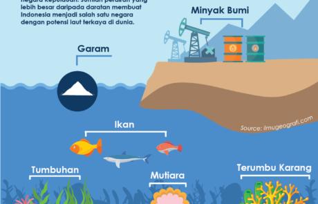 Infografis Potensi Kekayaan Laut Indonesia Tokopresentasi.com