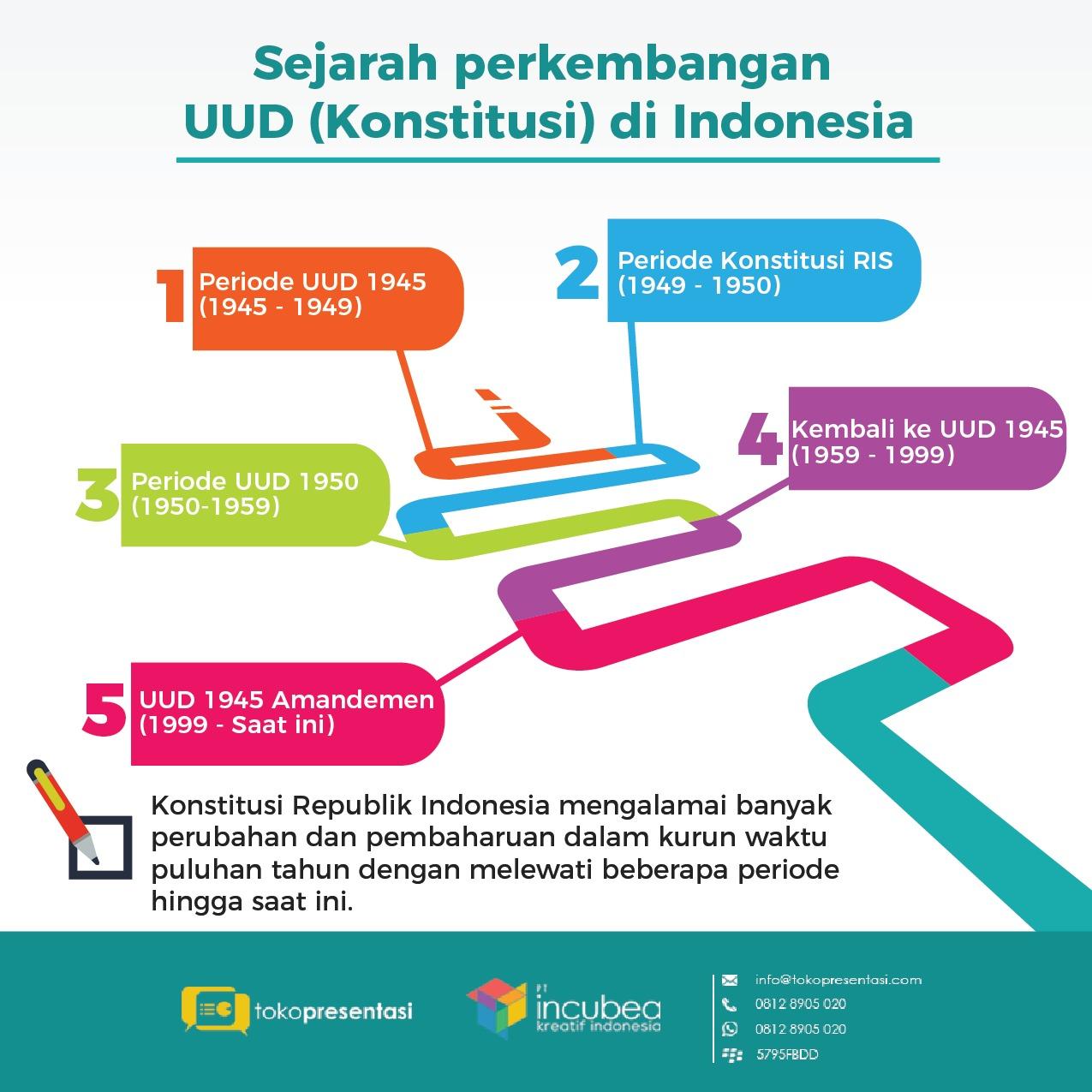 Infografis Sejarah Perkembangan UUD Konstitusi Indonesia Tokopresentasi.com