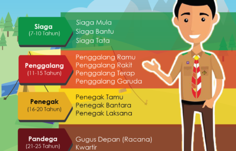 Infografis Tingkatan dalam Pramuka Tokopresentasi
