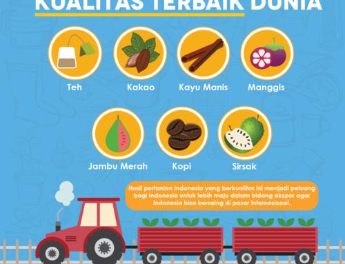 Infografis Hasil Pertanian Indonesia