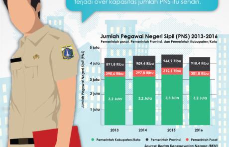 Infografis jumlah Pegawai Negeri Sipil (PNS) Tokopresentasi