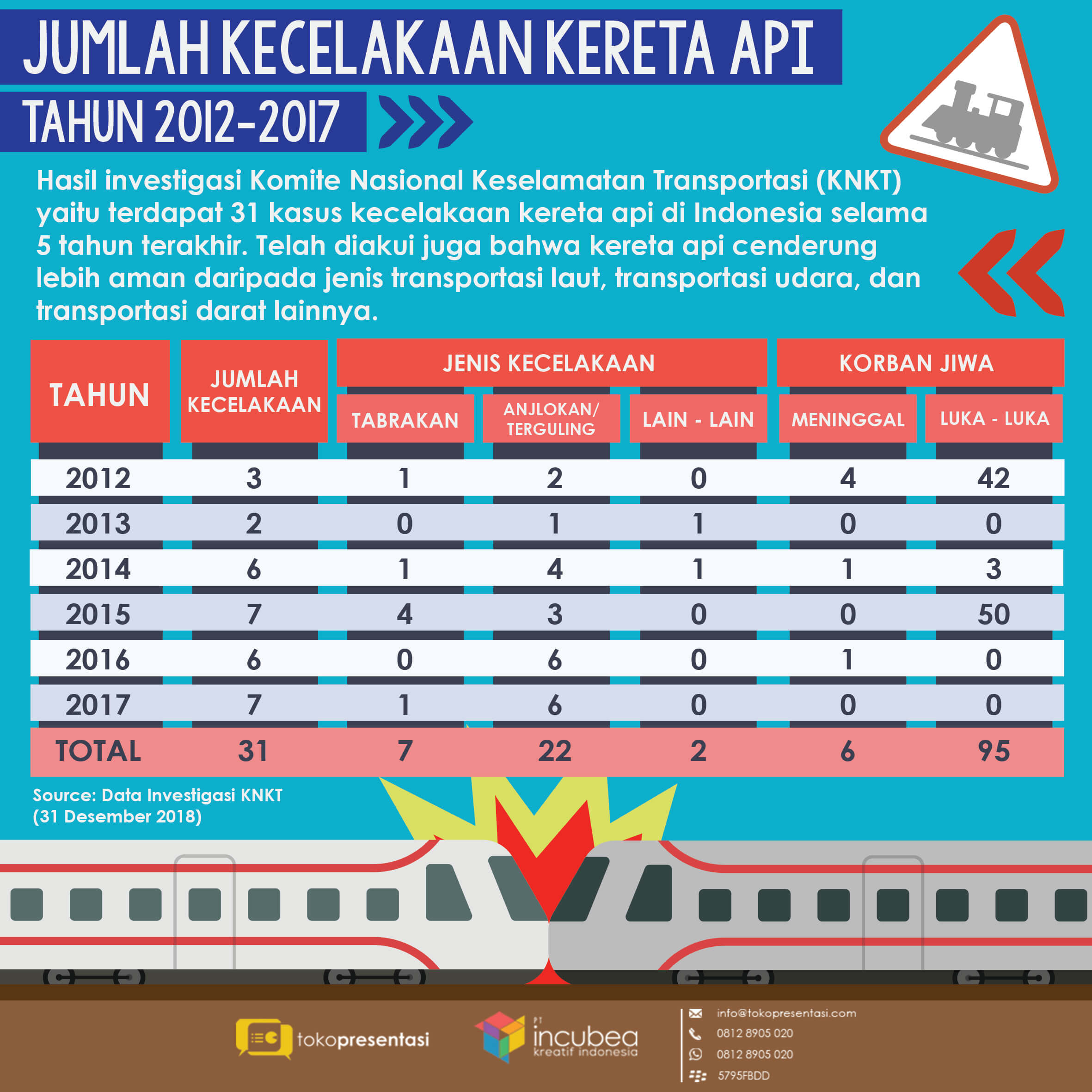 Infografis jumlah kecelakaan kereta api 2012-2017 tokopresentasi.com (2)