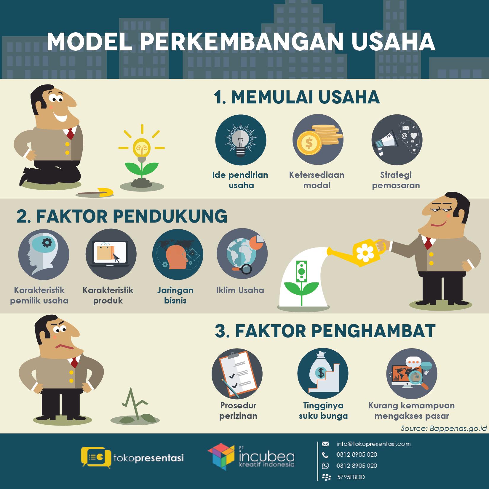Infografis model perkembangan usaha umkm tokopresentasi