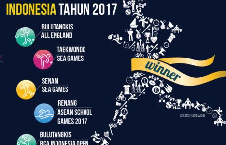 Infografis prestasi olahraga yang diraih indonesia 2017 tokopresentasi.com