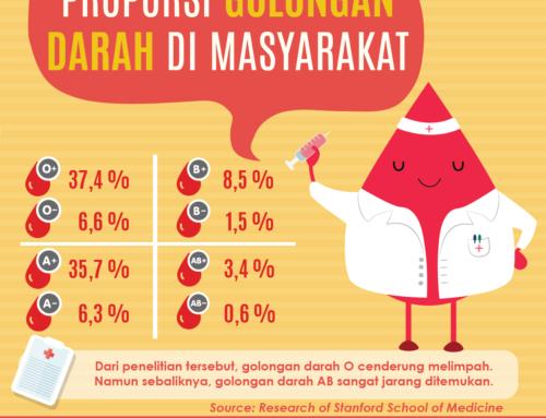 Infografis Proporsi Golongan Darah