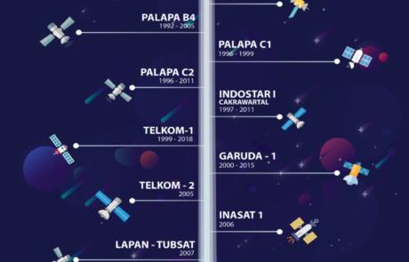 Infografis-satelit-indonesia-tokopresentasi.com_.jpg