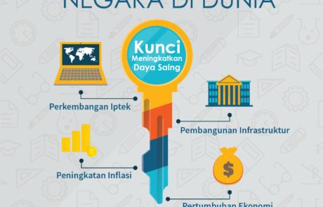 infografis indeks daya saing indonesia tokopresentasi