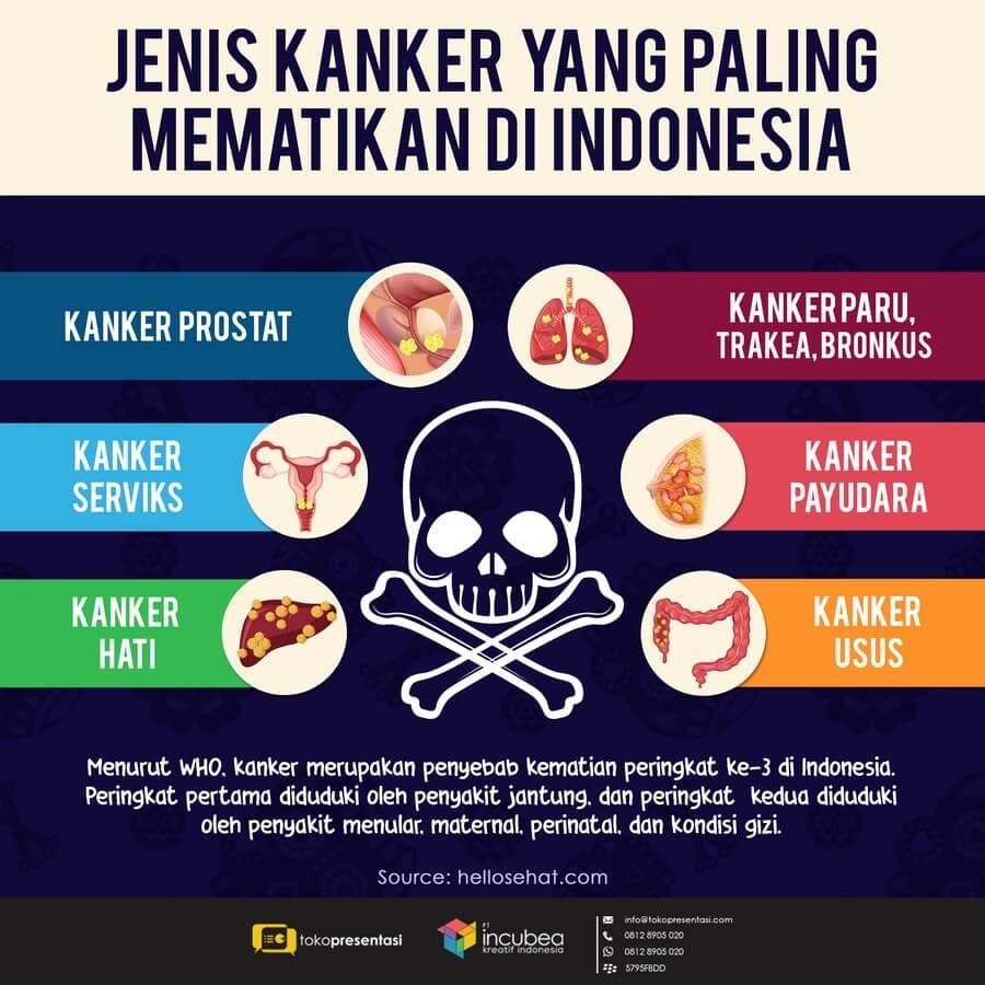 Infografis Jenis Kanker Mematikan di Indonesia ...