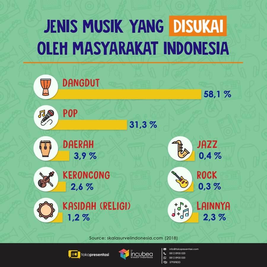 Infografis Jenis Musik yang Disukai di Indonesia