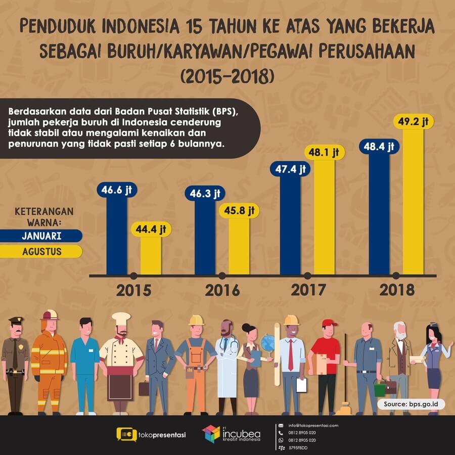 Infografis Jumlah Pekerja Buruh di Indonesia
