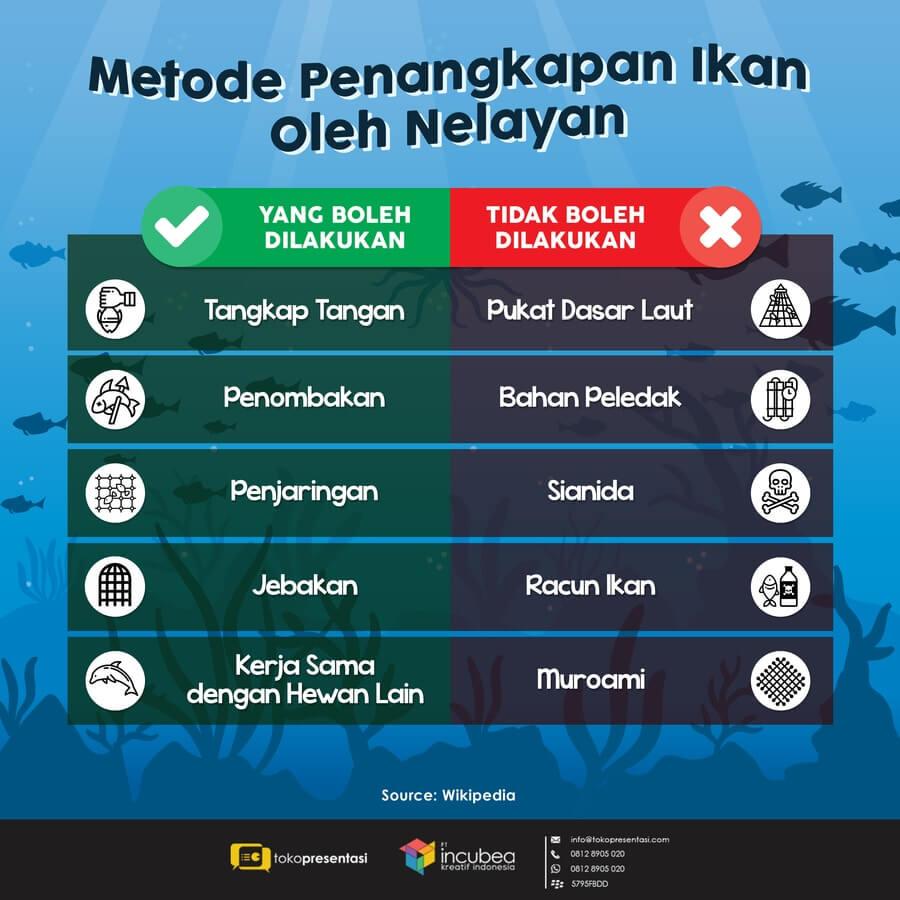 Infografis Metode Penangkapan Ikan oleh Nelayan
