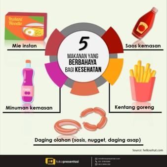 Video Infografis Animasi 2d 5 Makanan berbahaya bagi kesehatan
