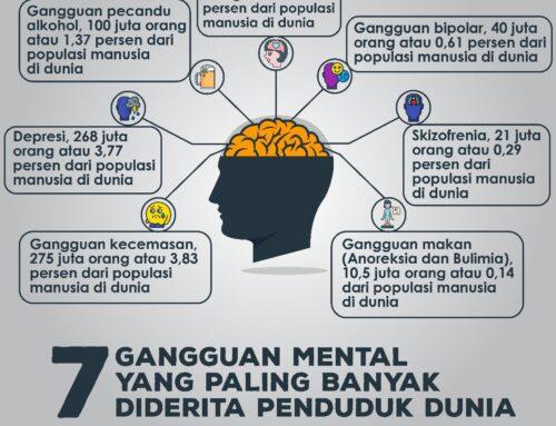Infografis Mengenai Gangguan Mental Yang Banyak Diderita Penduduk Dunia