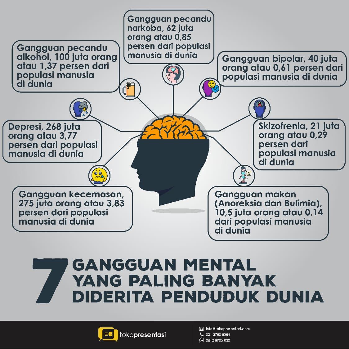 infografis gangguan mental